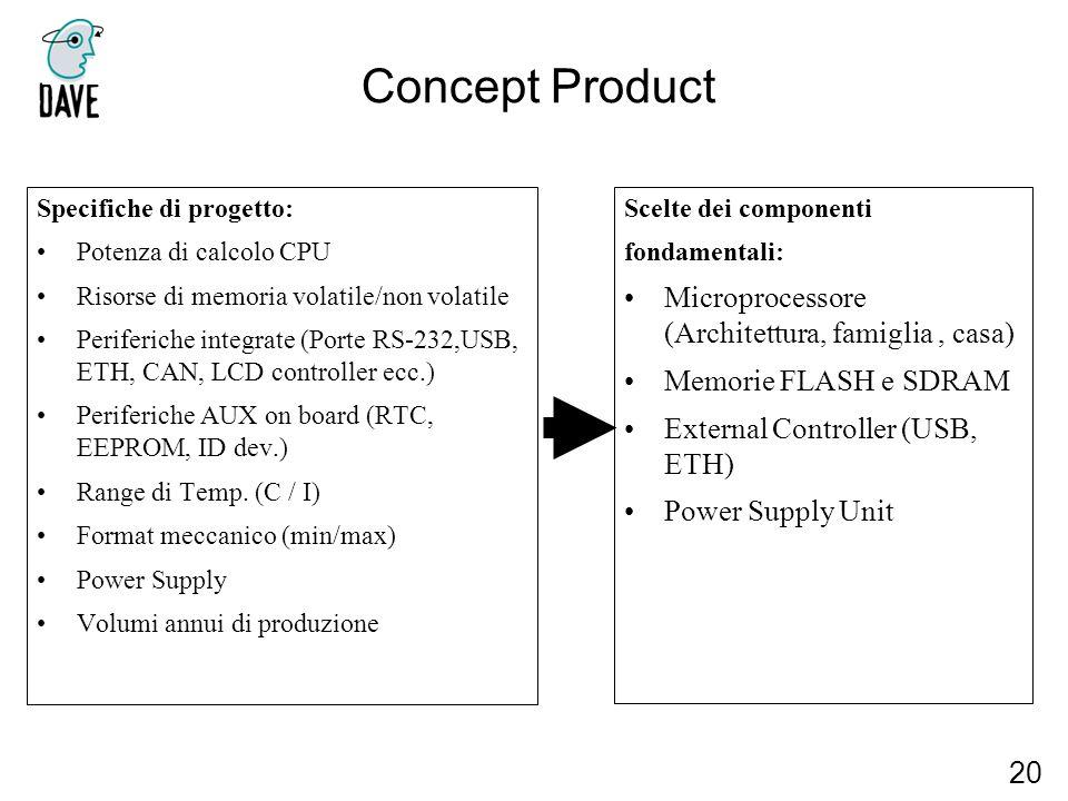 Concept Product Microprocessore (Architettura, famiglia , casa)