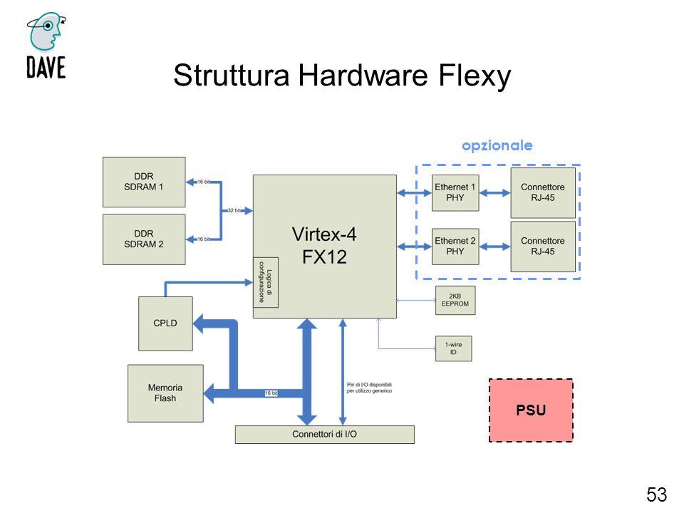 Struttura Hardware Flexy