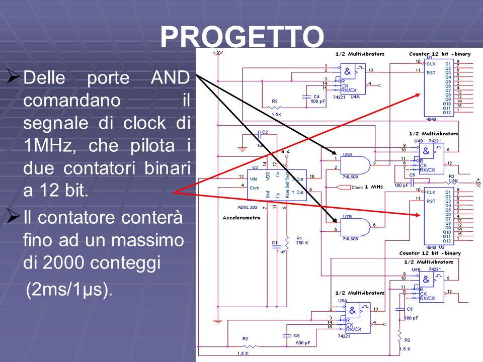 PROGETTO Delle porte AND comandano il segnale di clock di 1MHz, che pilota i due contatori binari a 12 bit.