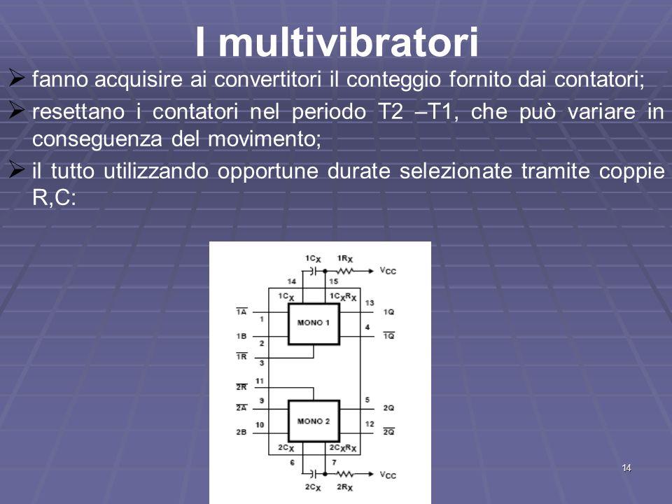 I multivibratori fanno acquisire ai convertitori il conteggio fornito dai contatori;
