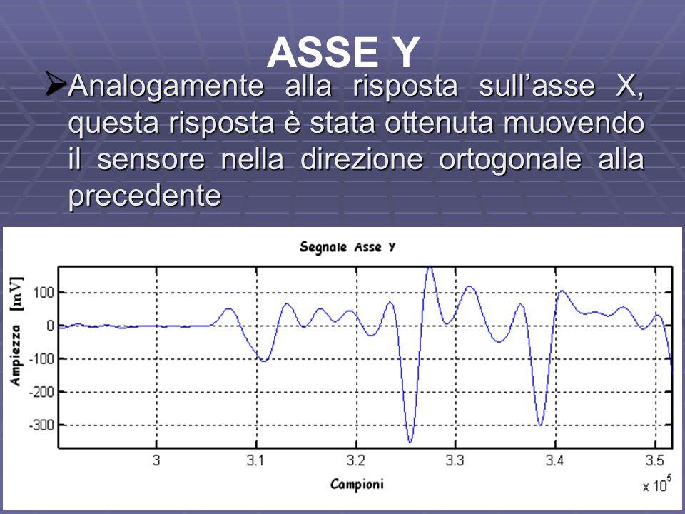 ASSE Y Analogamente alla risposta sull'asse X, questa risposta è stata ottenuta muovendo il sensore nella direzione ortogonale alla precedente.