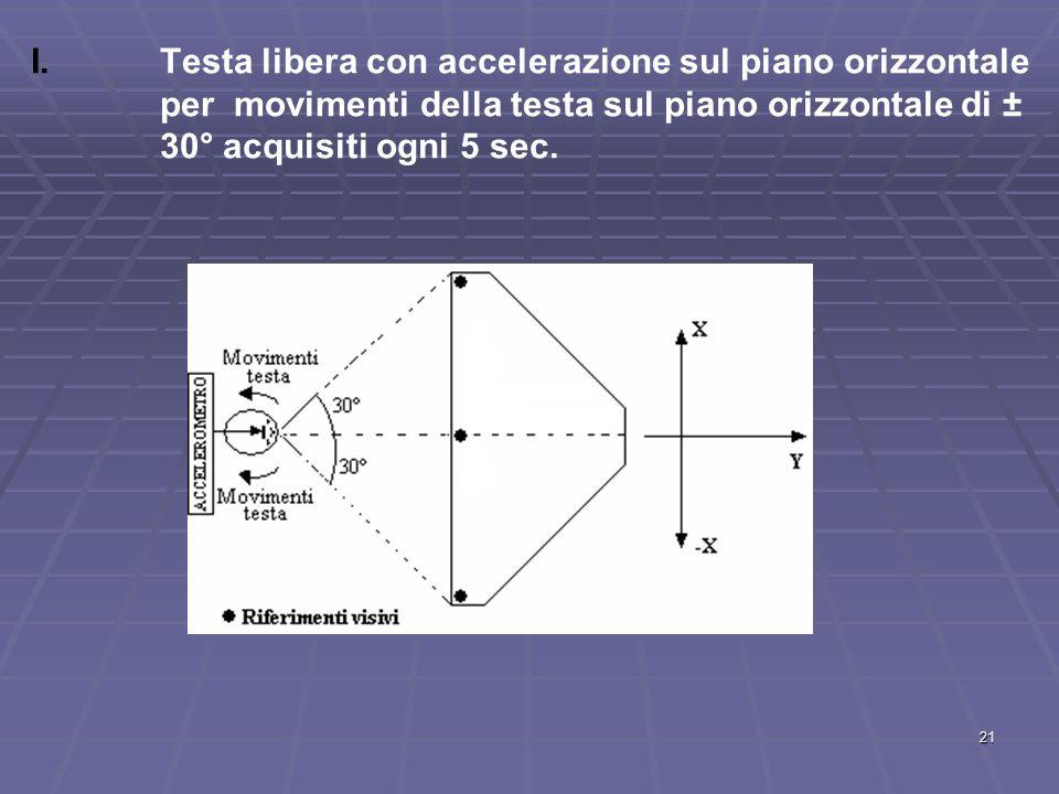 Testa libera con accelerazione sul piano orizzontale per movimenti della testa sul piano orizzontale di ± 30° acquisiti ogni 5 sec.