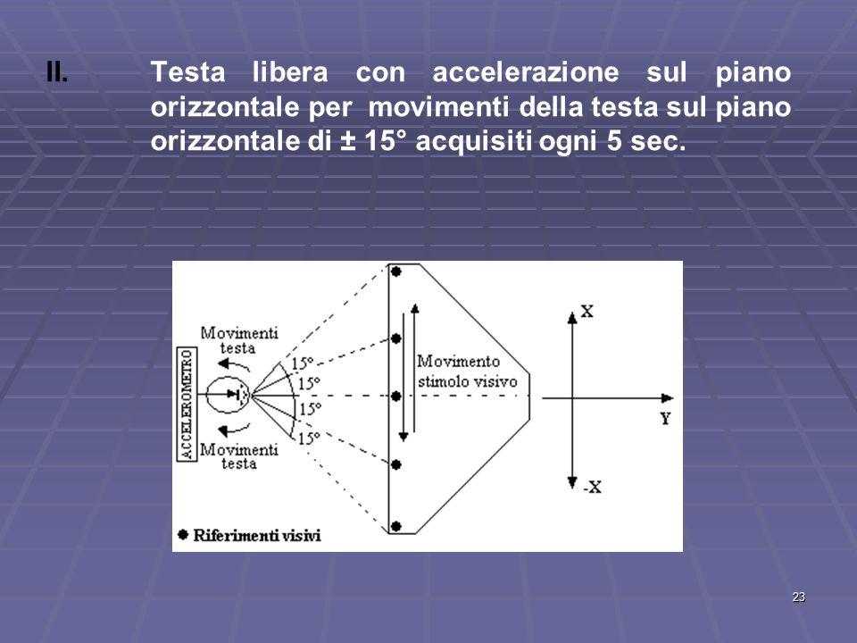 Testa libera con accelerazione sul piano orizzontale per movimenti della testa sul piano orizzontale di ± 15° acquisiti ogni 5 sec.