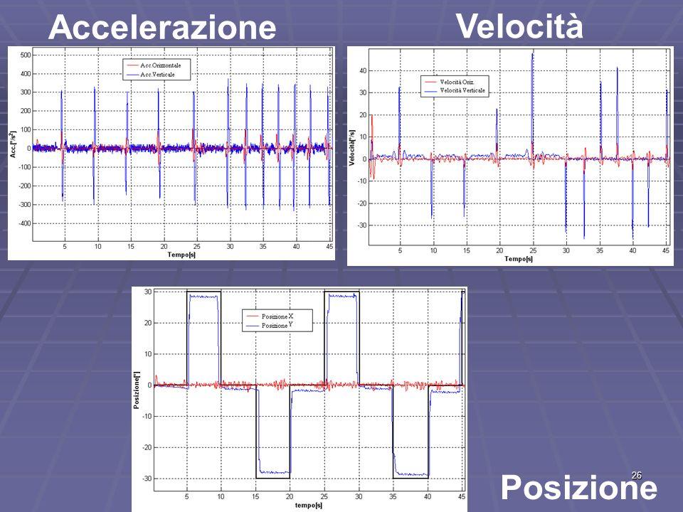Accelerazione Velocità Posizione