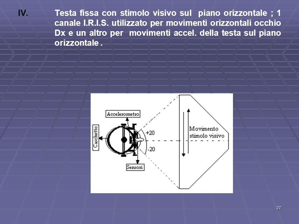 Testa fissa con stimolo visivo sul piano orizzontale ; 1 canale I.R.I.S.