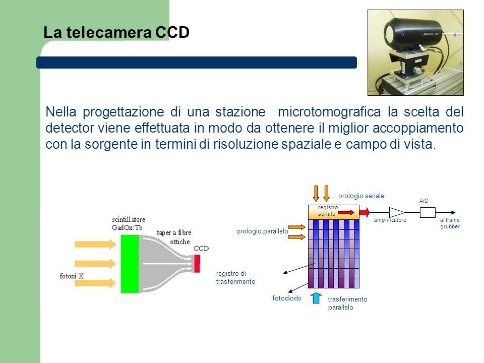 La telecamera CCD