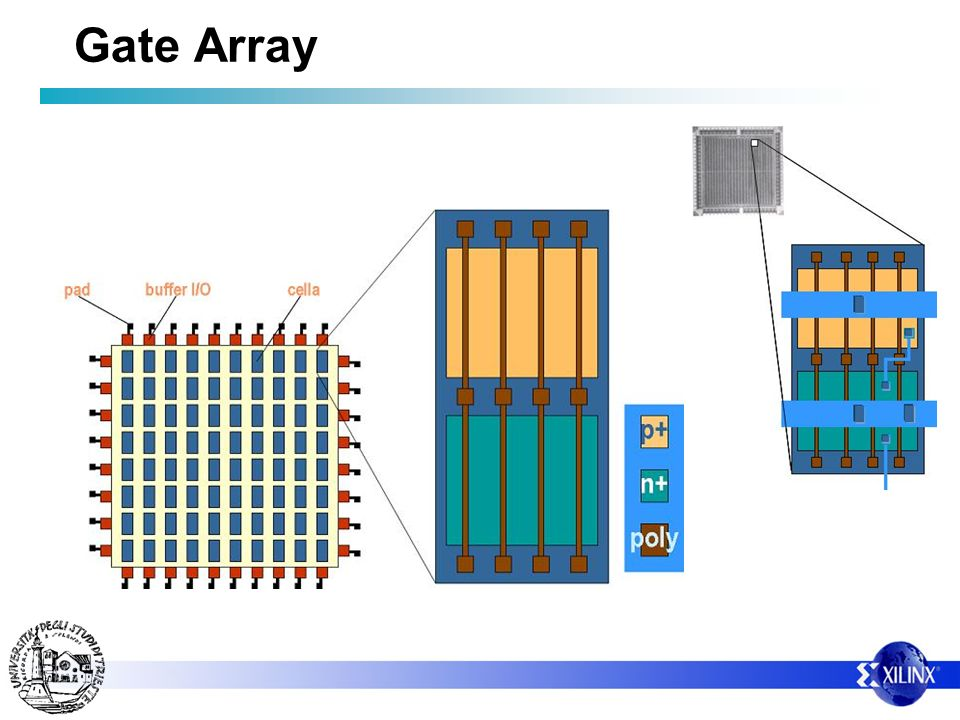Gate Array