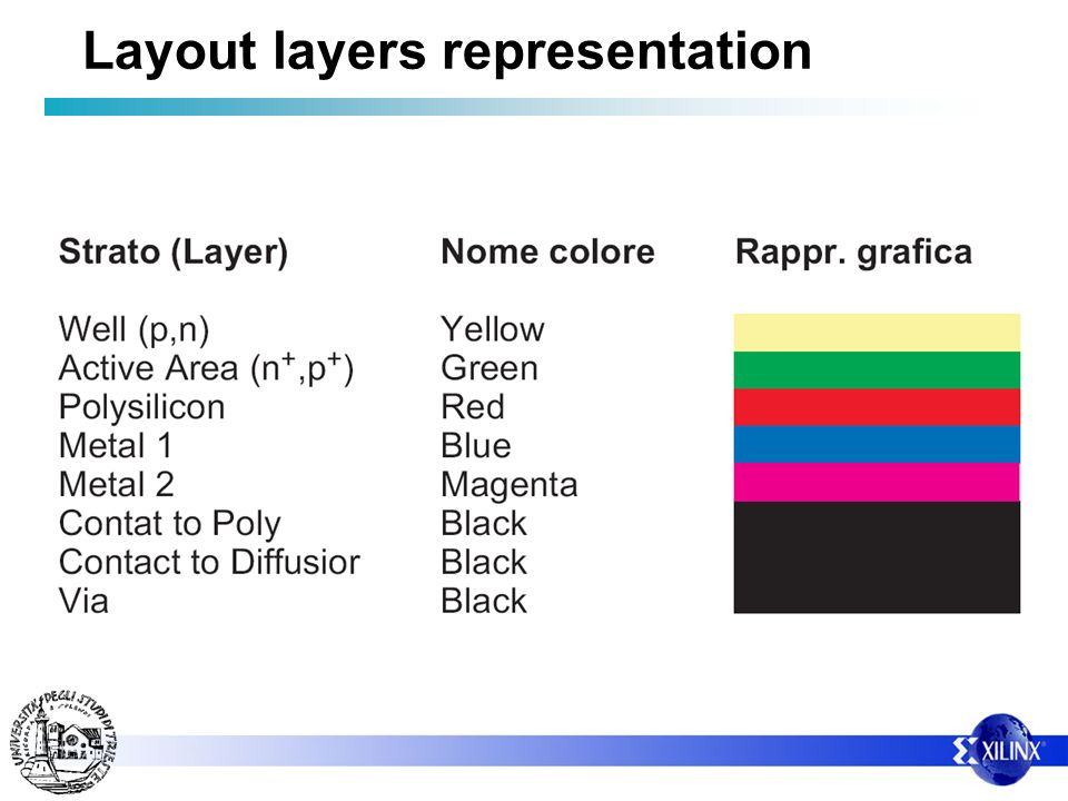 Layout layers representation