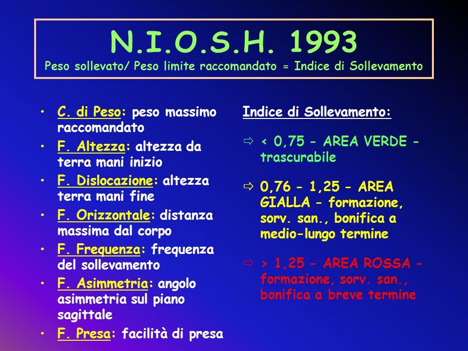 N.I.O.S.H. 1993 Peso sollevato/ Peso limite raccomandato = Indice di Sollevamento