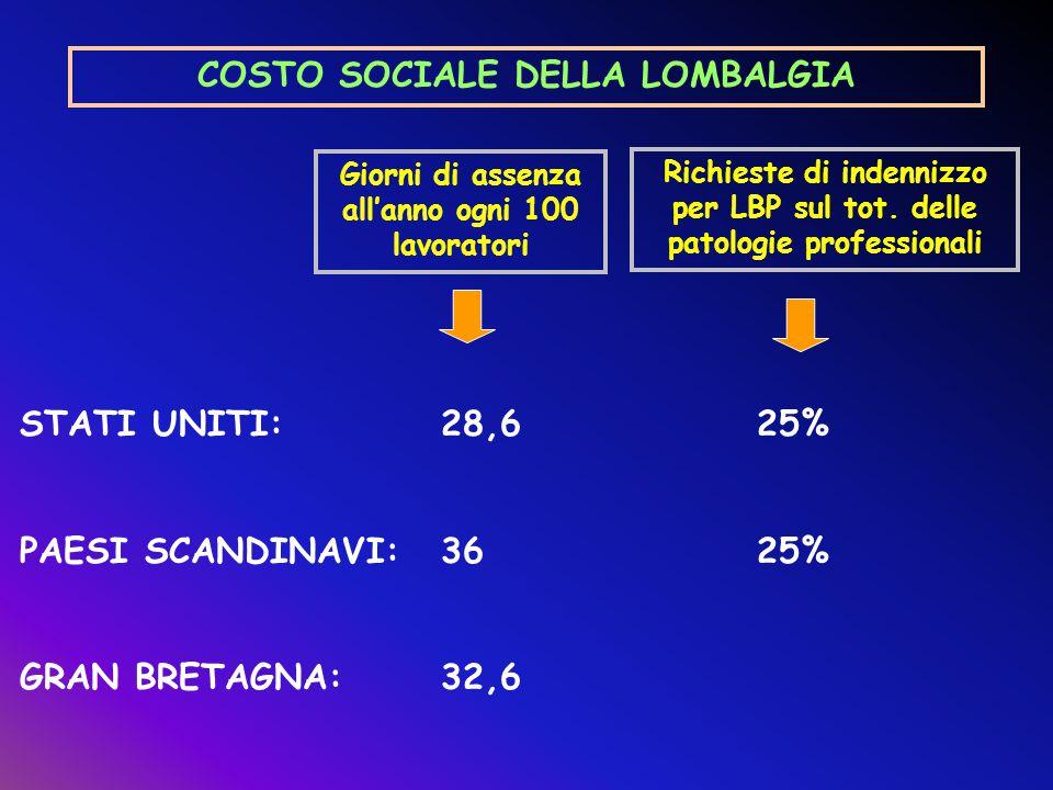 COSTO SOCIALE DELLA LOMBALGIA