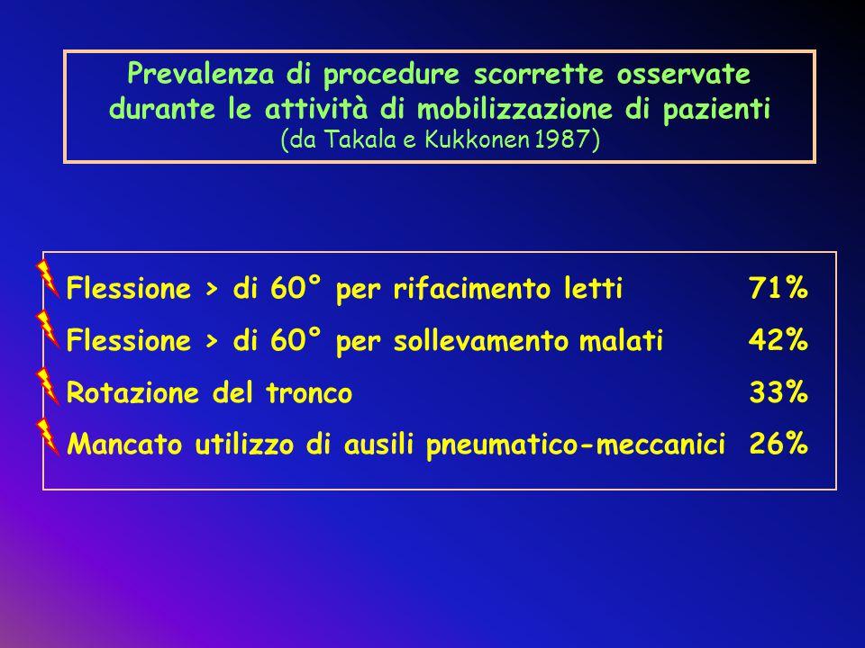 Prevalenza di procedure scorrette osservate durante le attività di mobilizzazione di pazienti (da Takala e Kukkonen 1987)