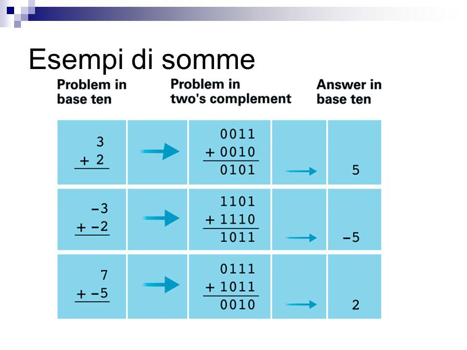 Esempi di somme