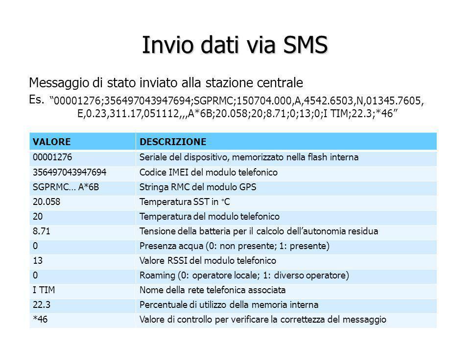 Invio dati via SMS Messaggio di stato inviato alla stazione centrale