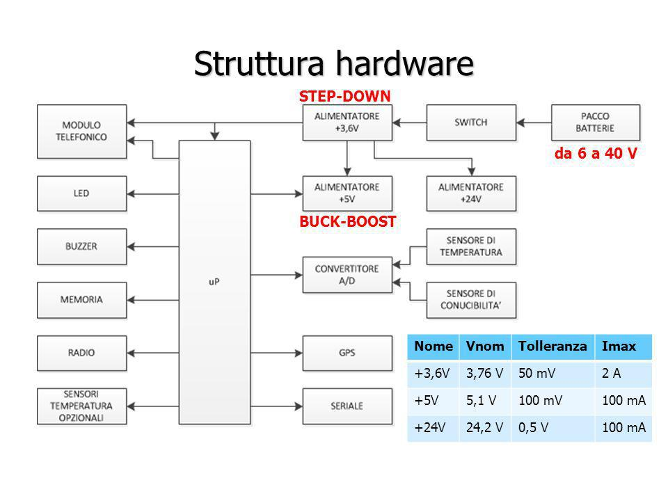 Struttura hardware STEP-DOWN da 6 a 40 V BUCK-BOOST Nome Vnom