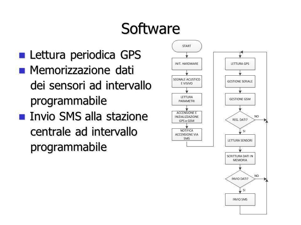 Software Lettura periodica GPS Memorizzazione dati