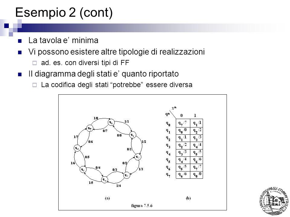 Esempio 2 (cont) La tavola e' minima