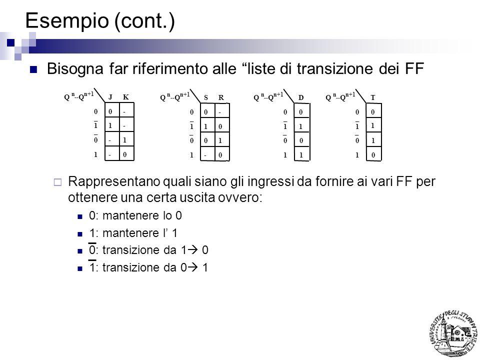 Esempio (cont.) Bisogna far riferimento alle liste di transizione dei FF.