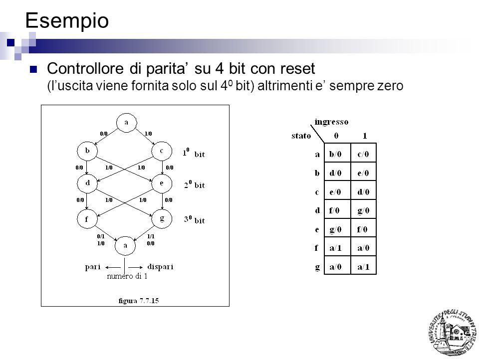 Esempio Controllore di parita' su 4 bit con reset (l'uscita viene fornita solo sul 40 bit) altrimenti e' sempre zero.