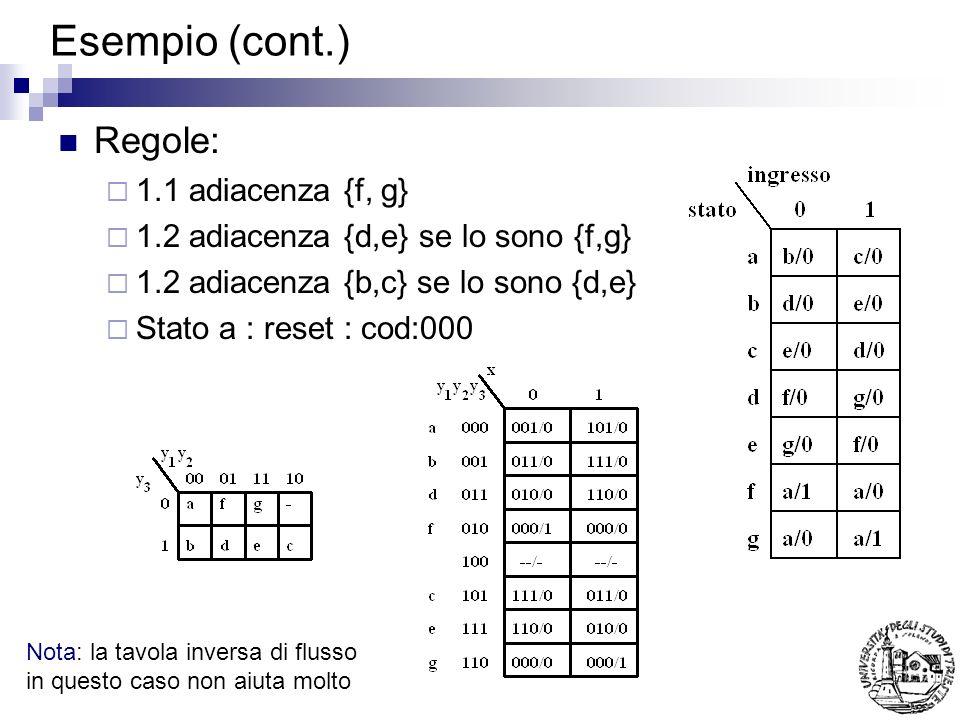Esempio (cont.) Regole: 1.1 adiacenza {f, g}