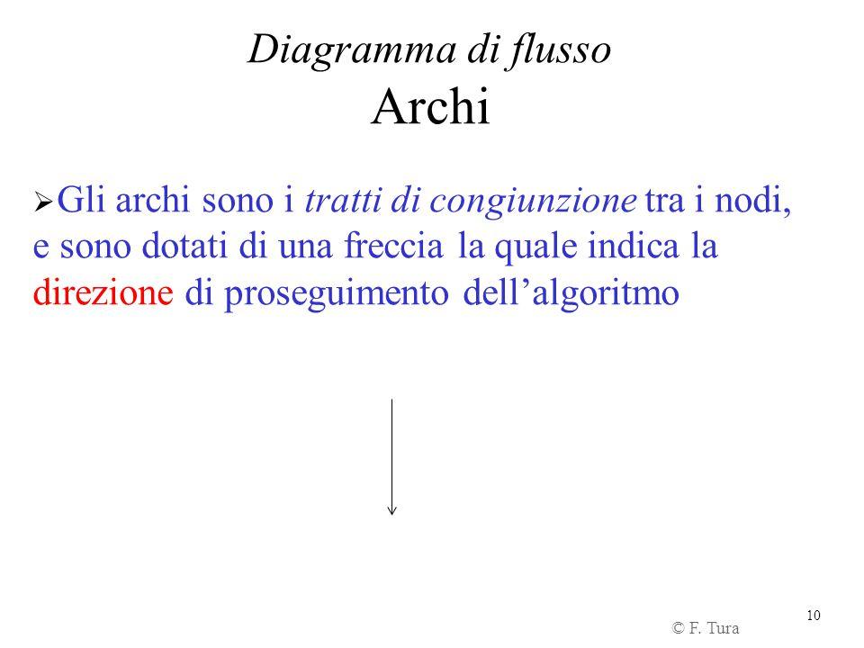 Diagramma di flusso Archi.