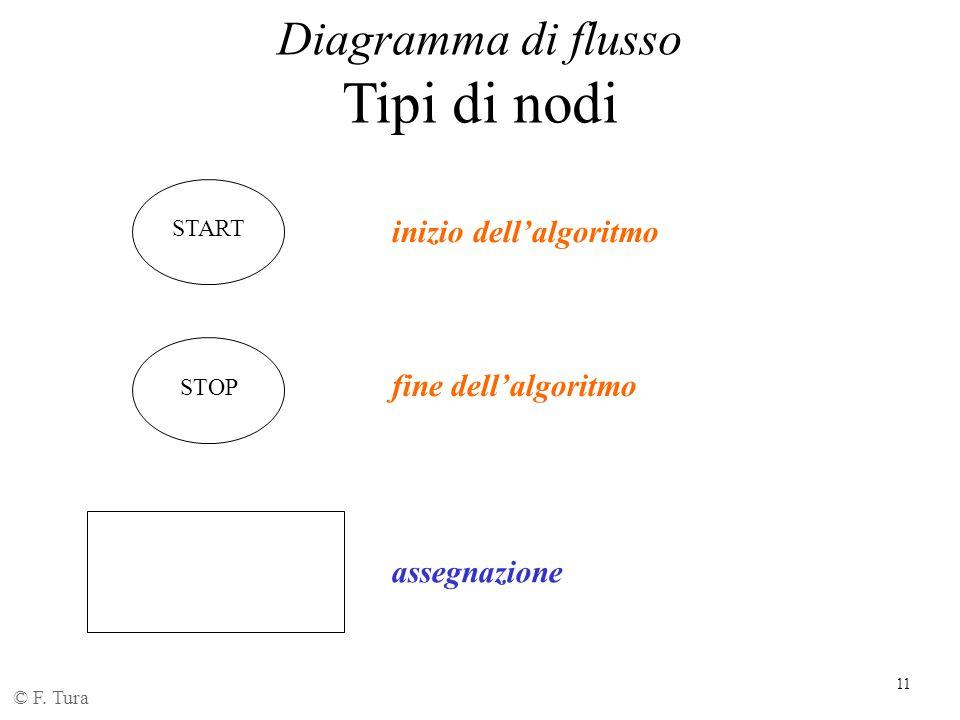 Tipi di nodi inizio dell'algoritmo fine dell'algoritmo assegnazione