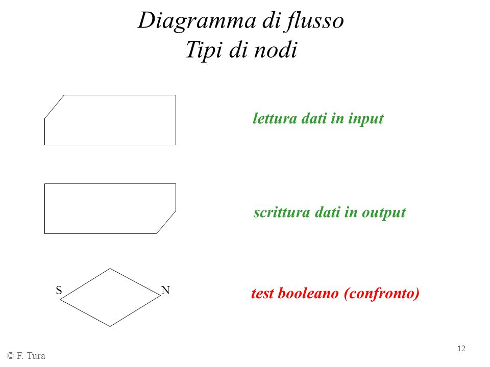scrittura dati in output test booleano (confronto)