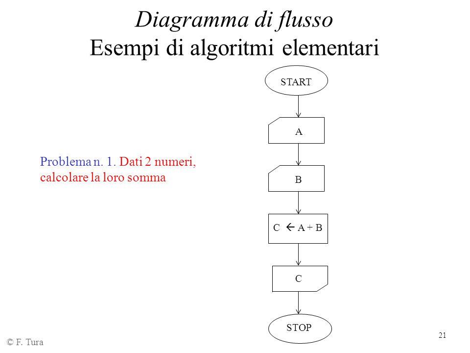 Esempi di algoritmi elementari