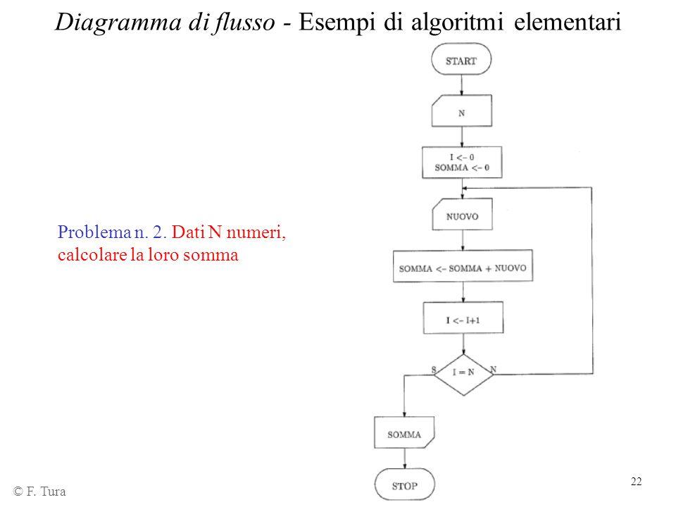 Diagramma di flusso - Esempi di algoritmi elementari