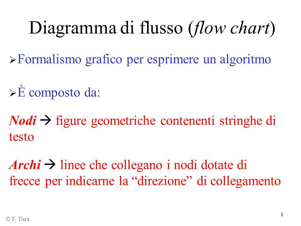 Diagramma di flusso (flow chart)
