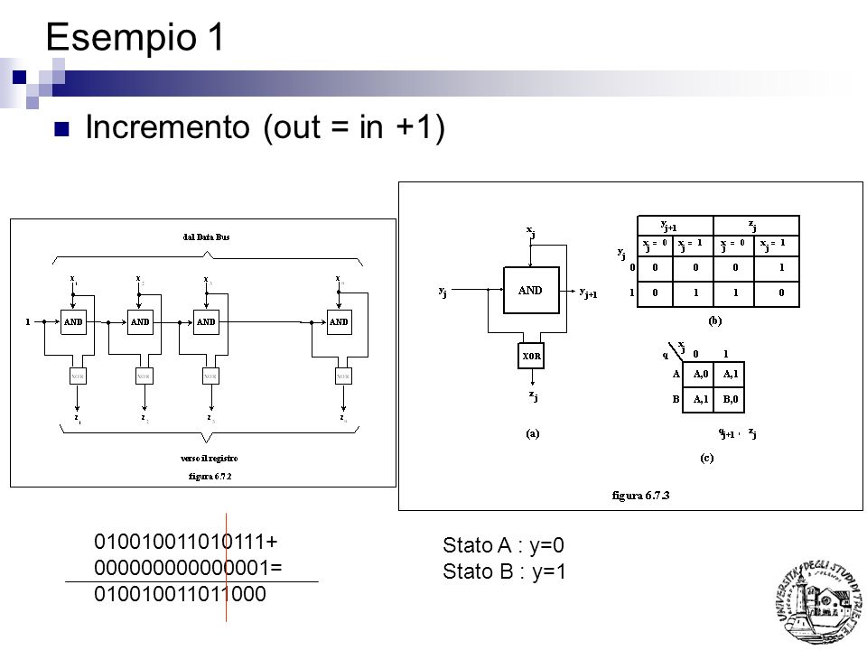 Esempio 1 Incremento (out = in +1) 010010011010111+ Stato A : y=0