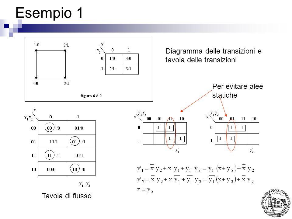 Esempio 1 Diagramma delle transizioni e tavola delle transizioni