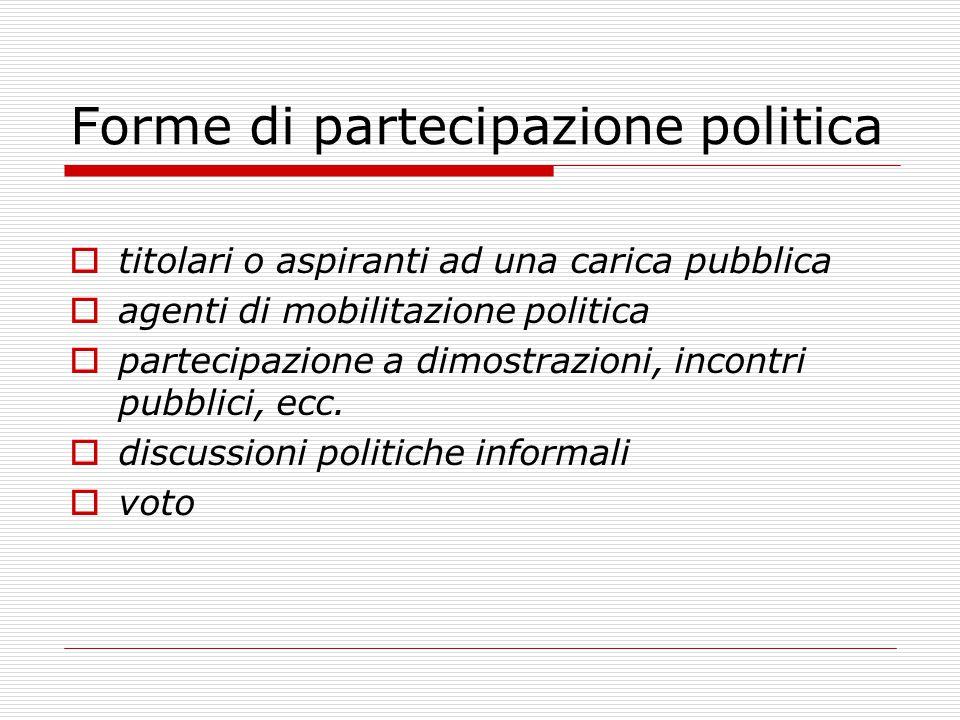 Forme di partecipazione politica