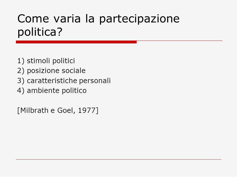 Come varia la partecipazione politica