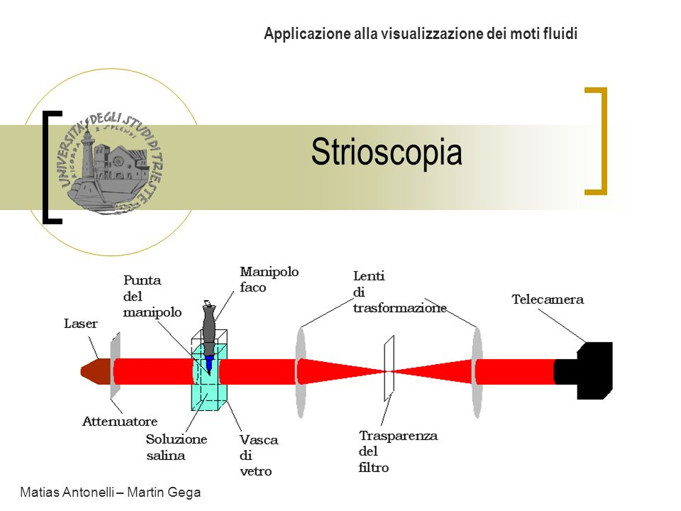 Applicazione alla visualizzazione dei moti fluidi