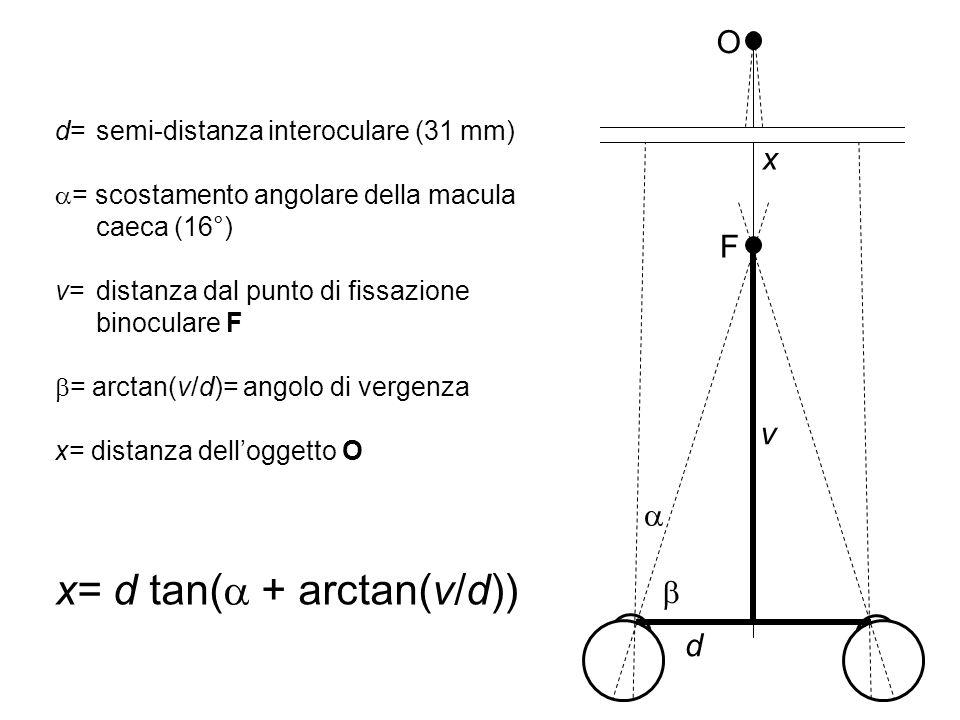 x= d tan(a + arctan(v/d))