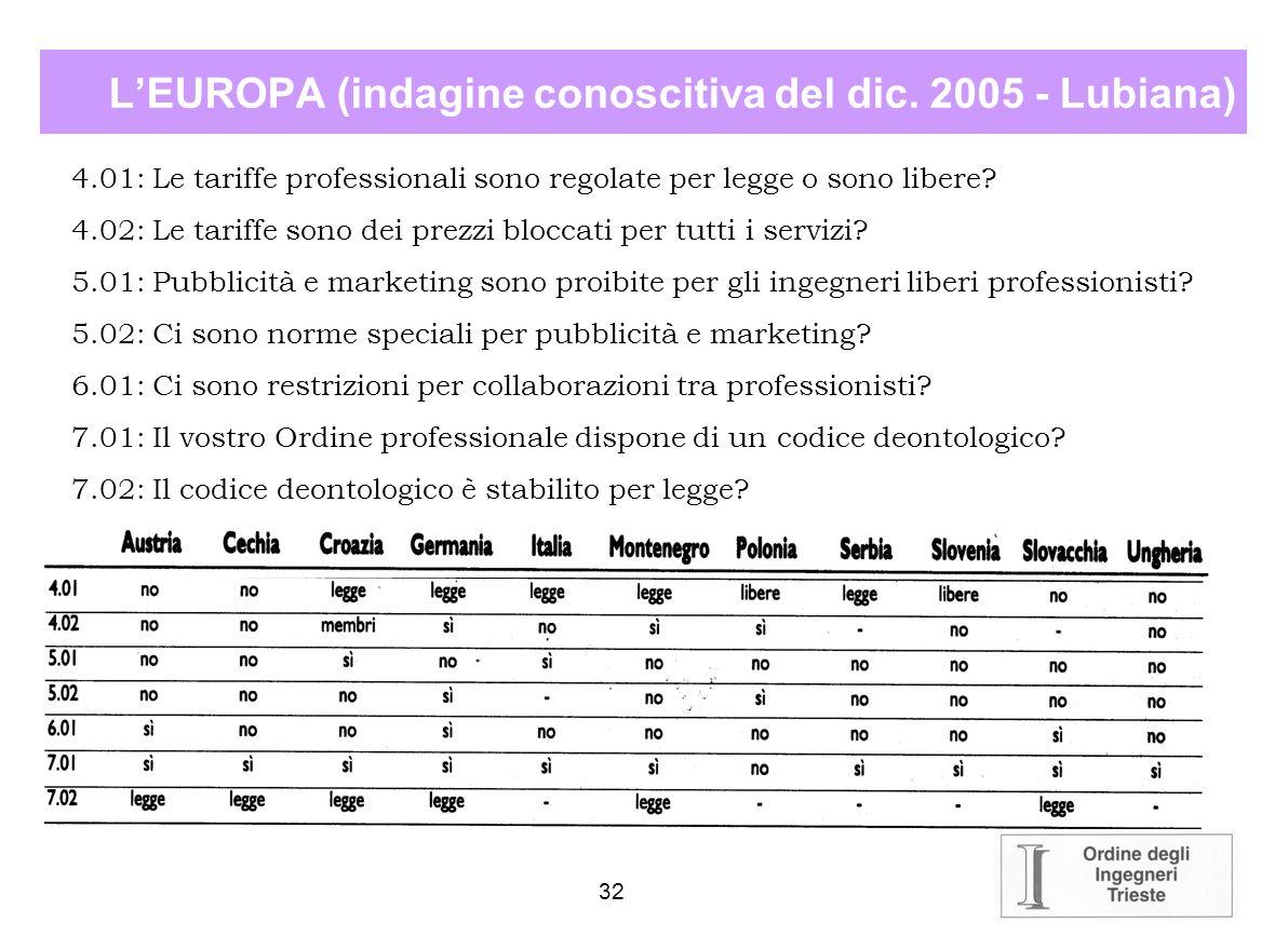 L'EUROPA (indagine conoscitiva del dic. 2005 - Lubiana)
