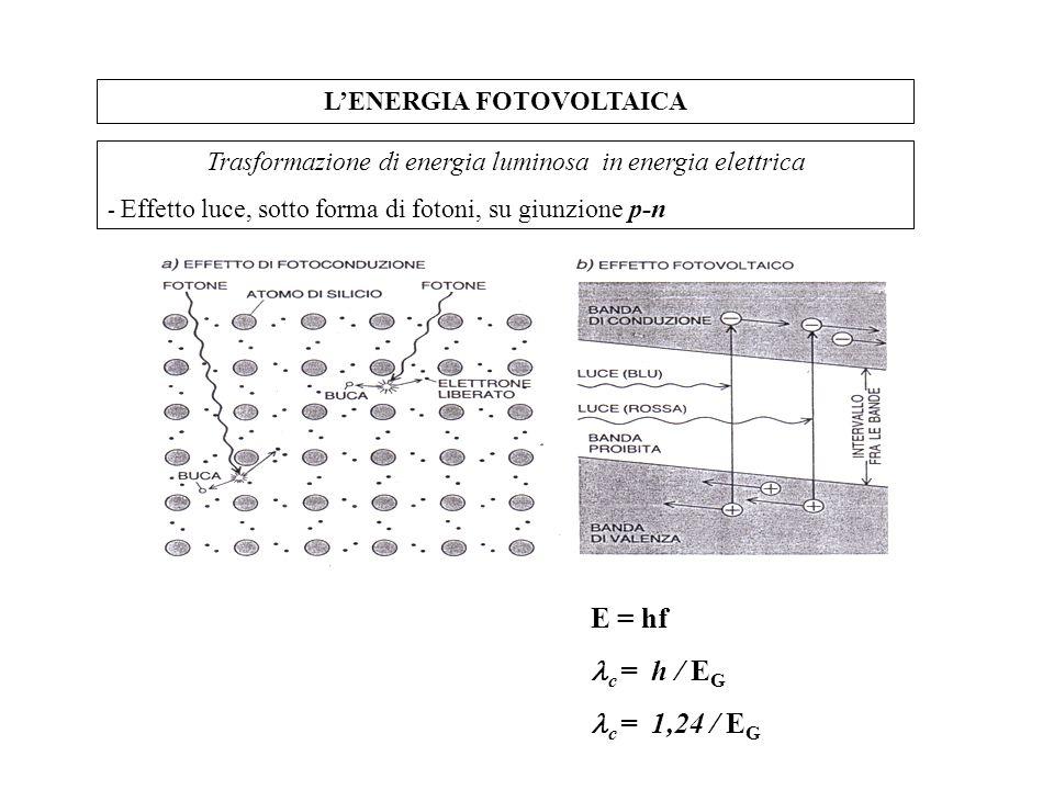 L'ENERGIA FOTOVOLTAICA