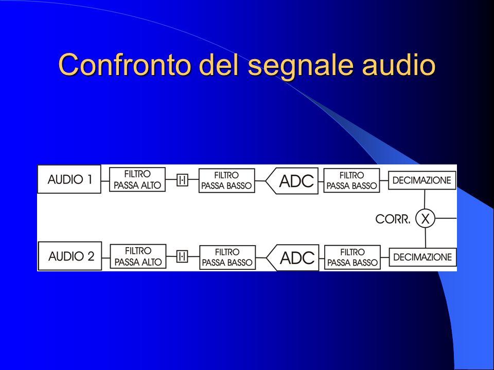 Confronto del segnale audio