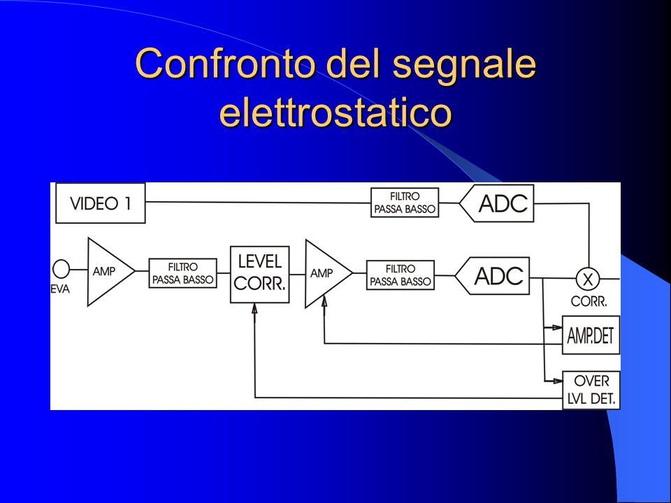 Confronto del segnale elettrostatico