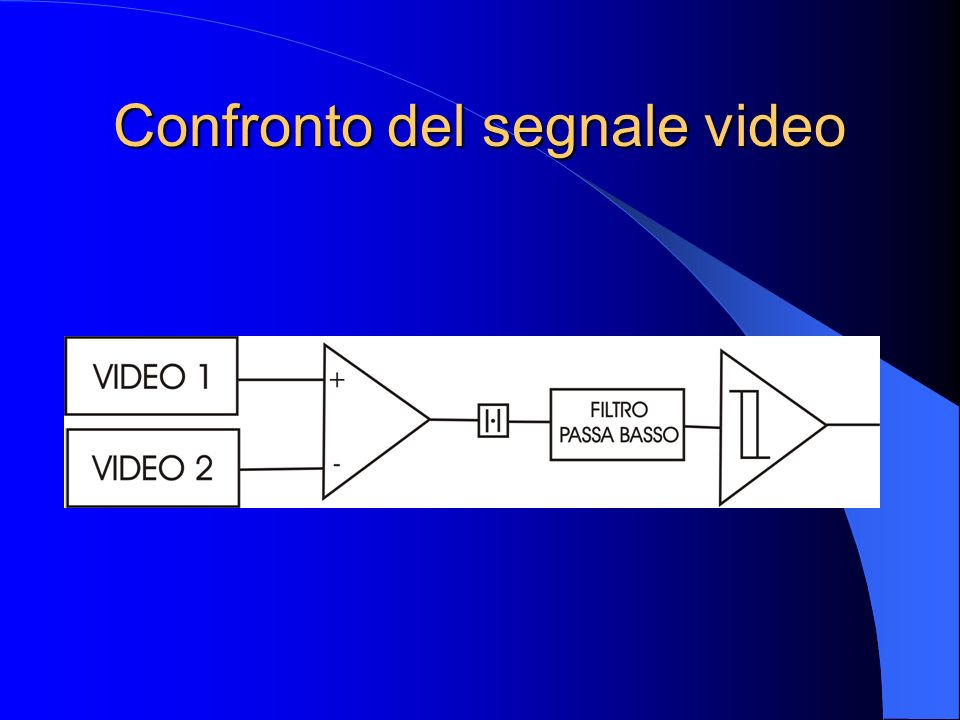 Confronto del segnale video