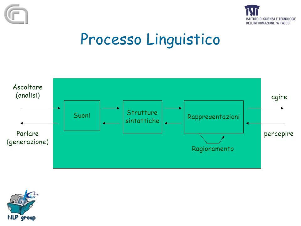 Processo Linguistico Suoni Strutture sintattiche Rappresentazioni