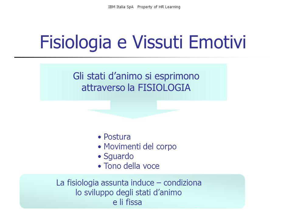 Fisiologia e Vissuti Emotivi