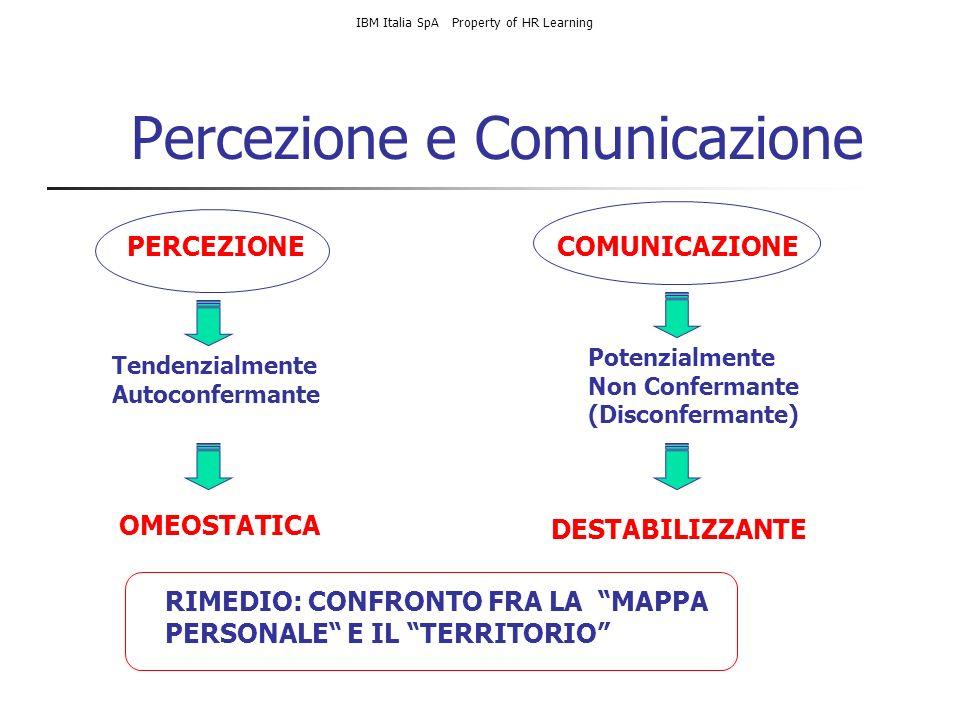Percezione e Comunicazione