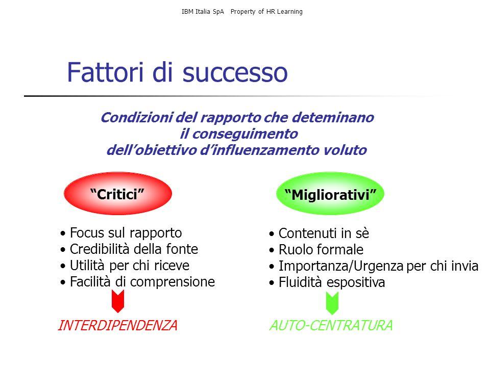 Fattori di successo Condizioni del rapporto che deteminano