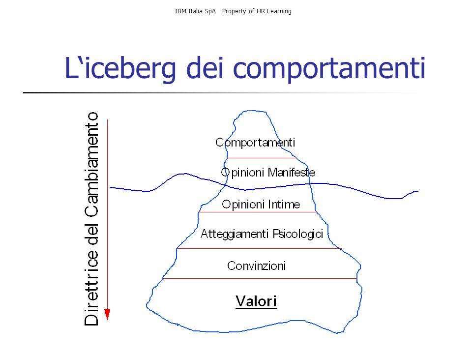 L'iceberg dei comportamenti