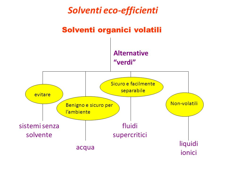 Solventi eco-efficienti