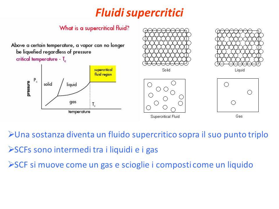 Fluidi supercritici Una sostanza diventa un fluido supercritico sopra il suo punto triplo. SCFs sono intermedi tra i liquidi e i gas.
