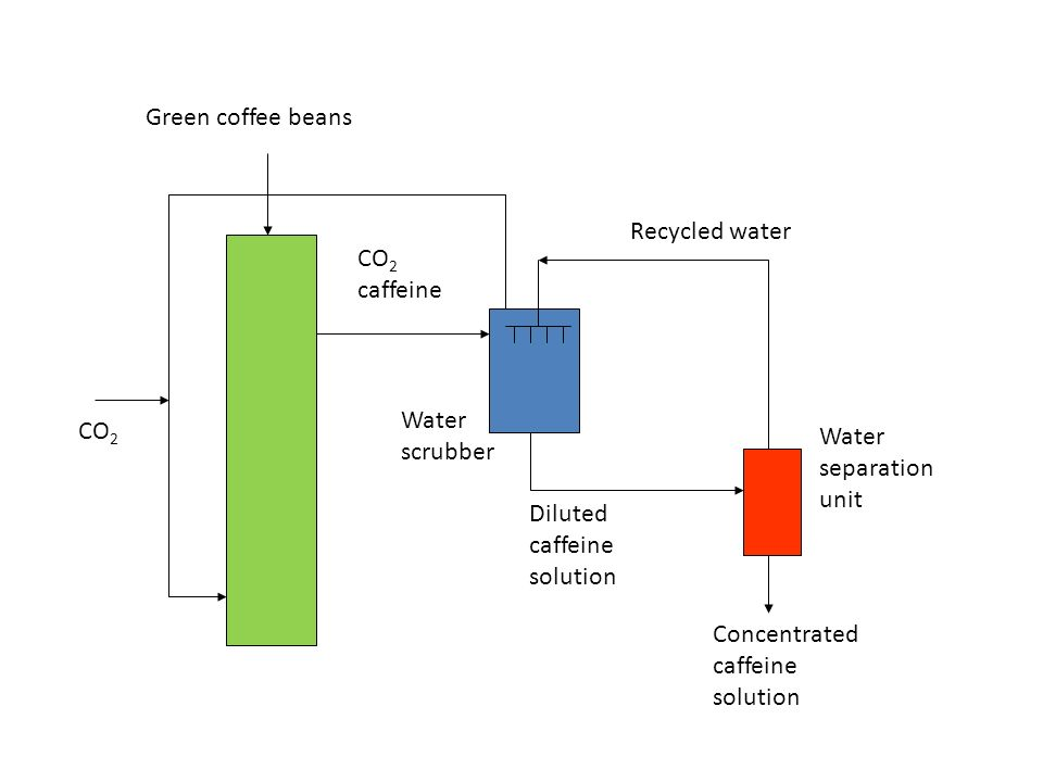 Green coffee beans Recycled water. CO2. caffeine. Water. scrubber. CO2. Water. separation. unit.