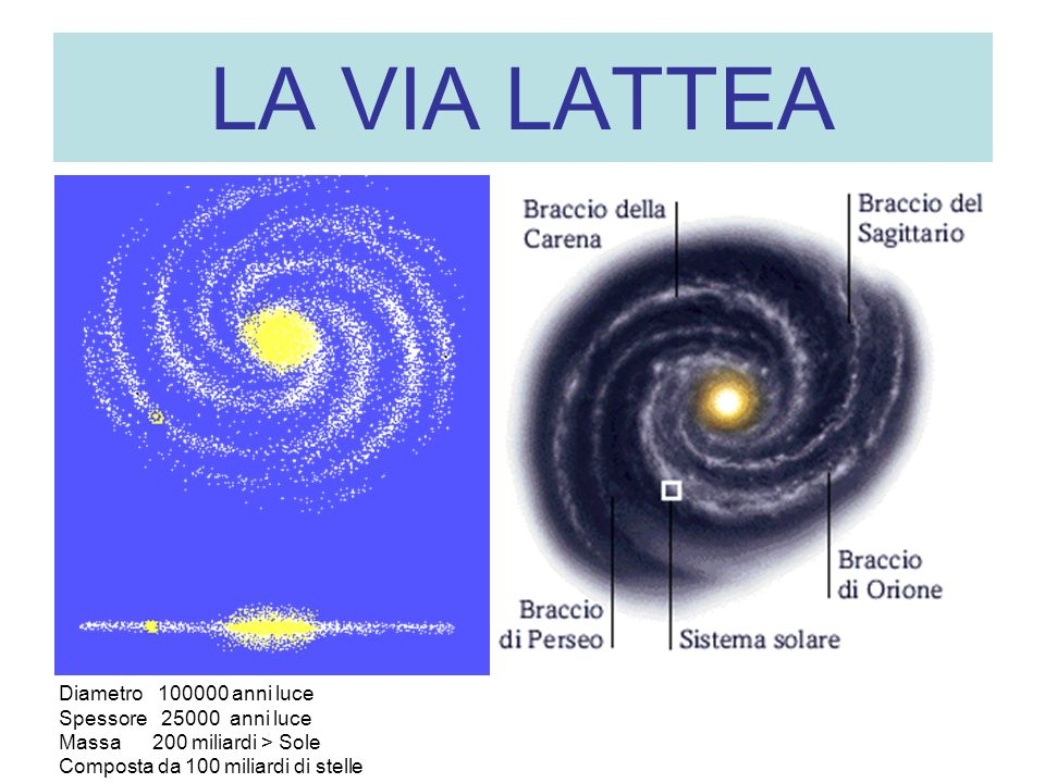 LA VIA LATTEA Diametro 100000 anni luce Spessore 25000 anni luce