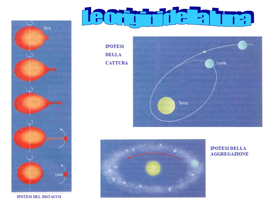 Le origini della luna IPOTESI DELLA CATTURA IPOTESI DELLA AGGREGAZIONE